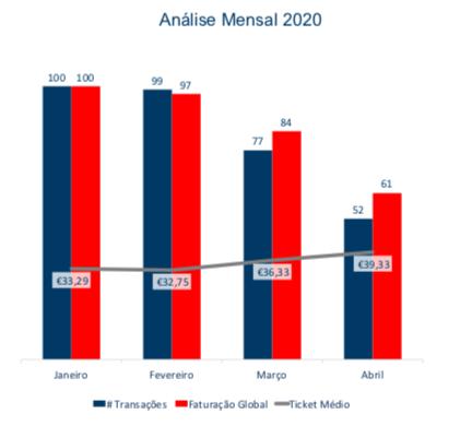 Evolução da Faturação Mensal 2020 Total Portugal