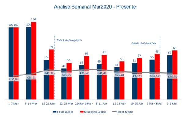 Evolução da Faturação Semanal 2020 Total Portugal