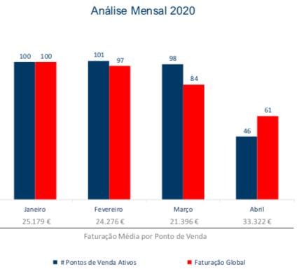 """Evolução da Faturação & Pontos de Venda """"Ativos"""" Mensal 2020 Total Portugal"""