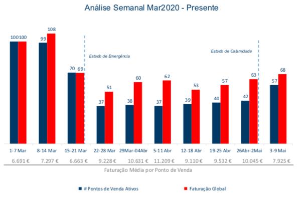 """Evolução da Faturação & Pontos de Venda """"Ativos"""" Semanal 2020 Total Portugal"""