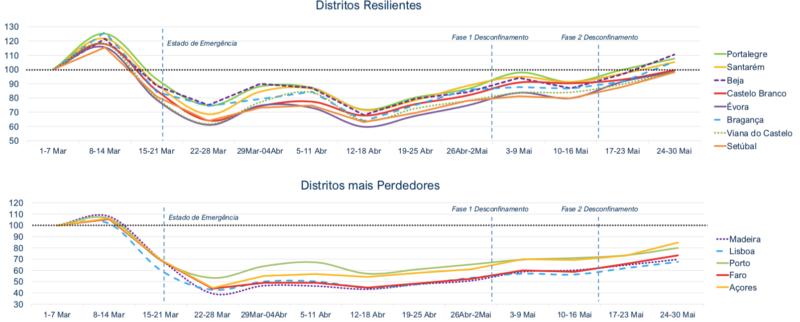 Análise Comparativa da Performance dos Distritos Faturação