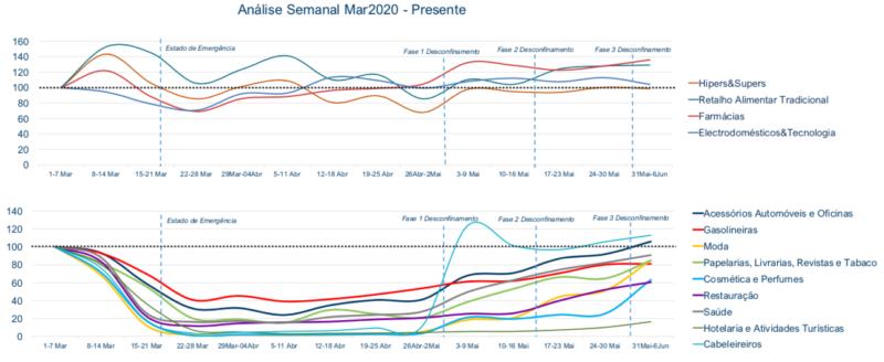 Análise Comparativa da Performance dos Setores Faturação