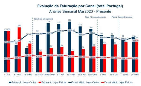 Evolução da Faturação do Sistema por Canal Loja Física vs. Online Semanal