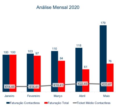 Evolução da Faturação em Contactless Total Portugal