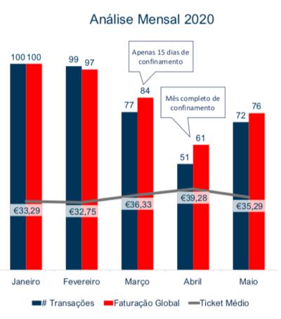 Evolução da Faturação Total Portugal Mensal