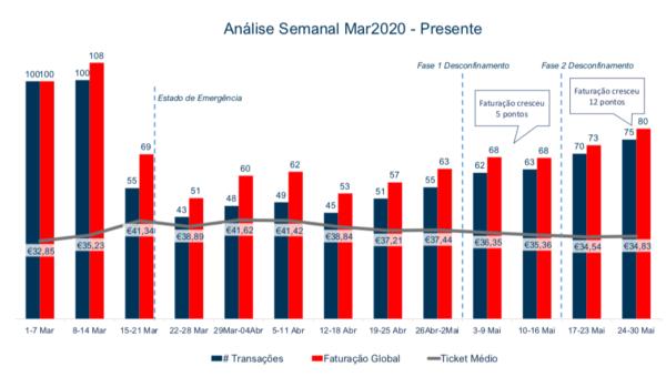 Evolução da Faturação Total Portugal Semanal