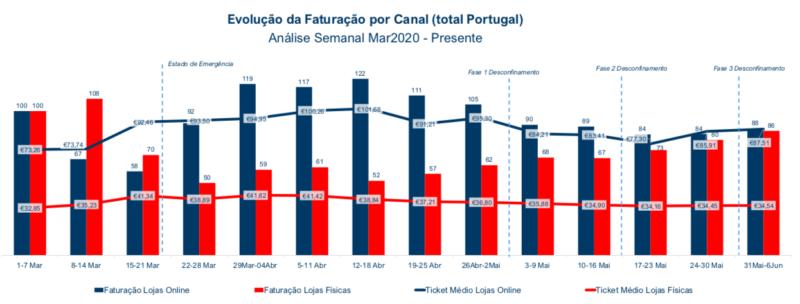 Evolução da Faturação por Canal Total Portugal