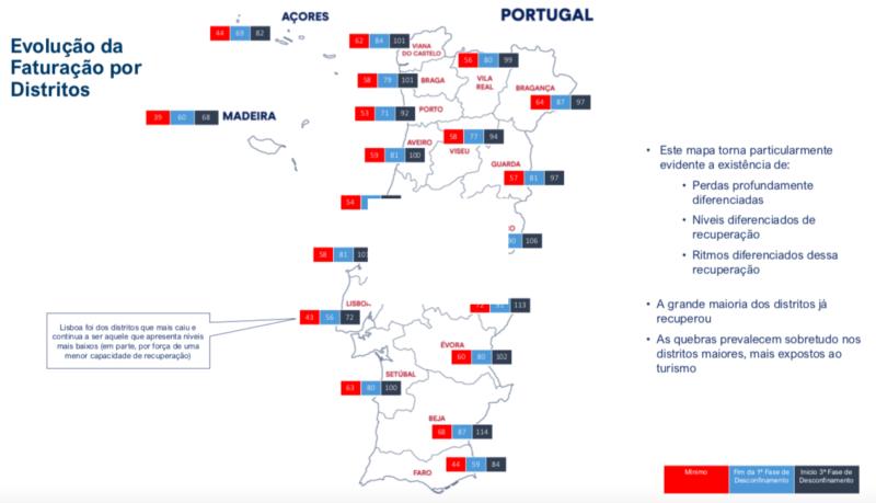 Evolução da Faturação por Distritos Fases