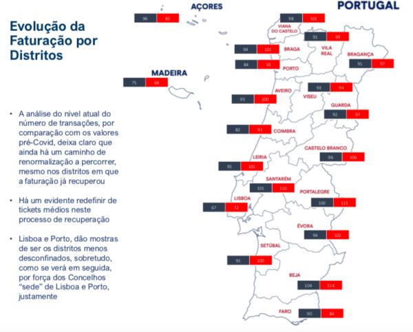 Evolução da Faturação por Distritos Transações