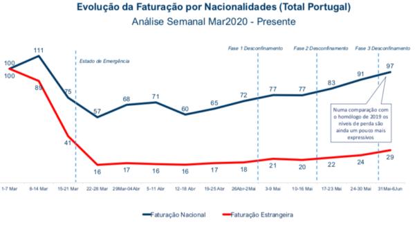 Evolução da Faturação por Nacionalidades Total Portugal