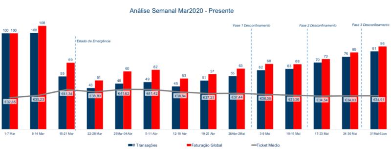 Evolução da Faturação Total Portugal