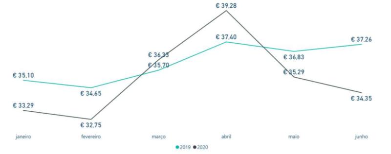 Evolução Ticket Médio Mensal 2020 vs 2019