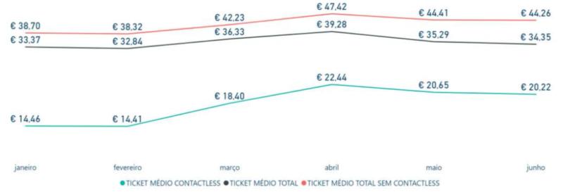 Faturação Contactless Ticket Médio 2020