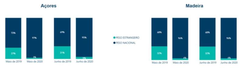 Peso Faturação Nacional Estrangeira Região Açores Madeira