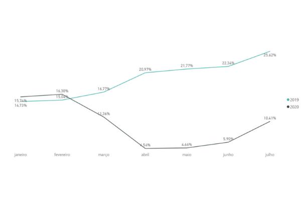 Evolução do Peso da Faturação Estrangeira no Total da Faturação