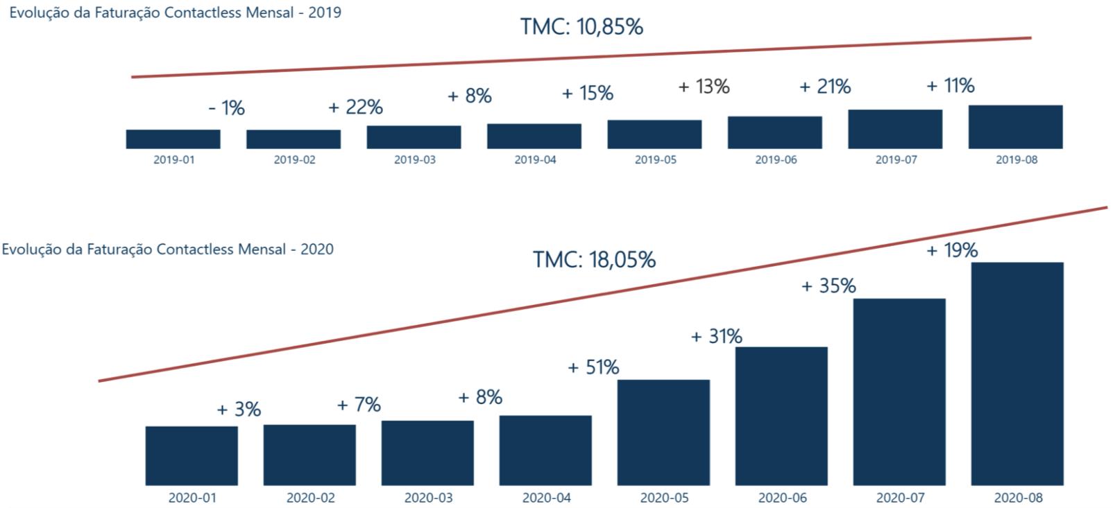 Evolução da Faturação Contactless 2020/2019 - Variação Mensal e Taxa Média de Crescimento (TMC)