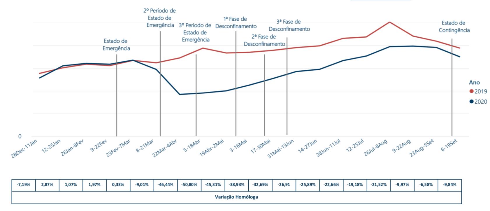 Evolução da Faturação Total 2020/2019 (Quinzenas)
