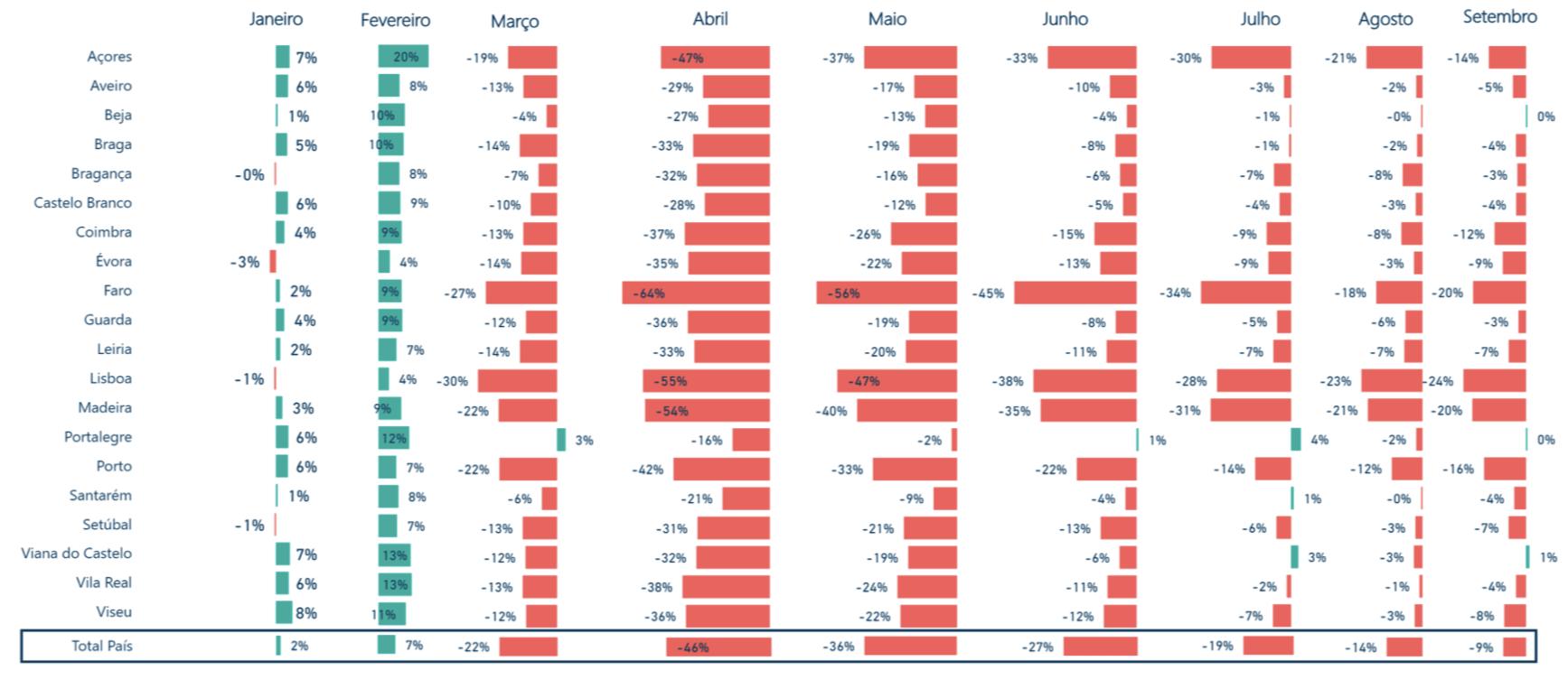Evolução da Faturação Total por Distritos 2020/2019 (Variações Homólogas)