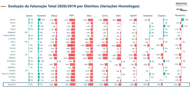 Evolução da Faturação Total 2020/2019 por Distritos (variações homólogas)