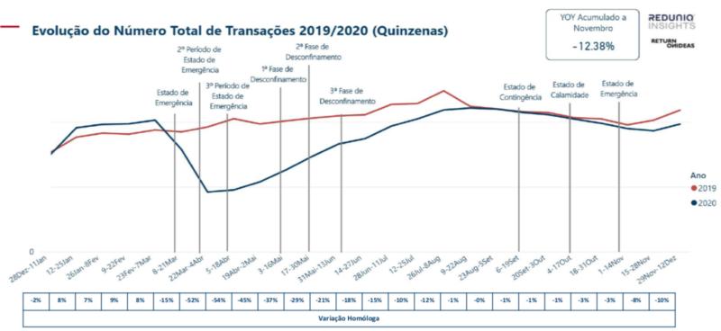 Evolução do Número Total de Transações 2019/2020 (Quinzenas)