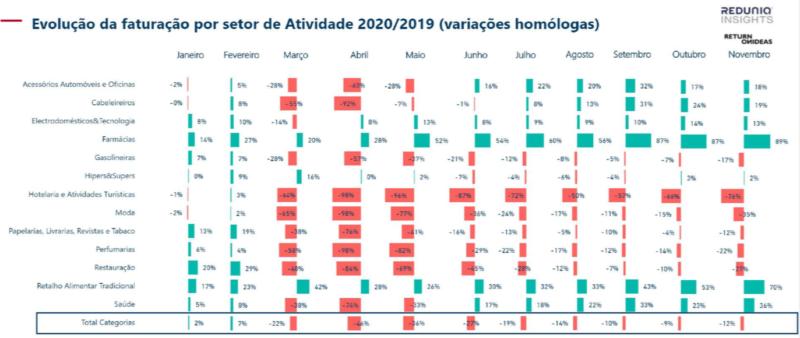 Evolução por Setor de Atividade 2020/2019 (variações homólogas)