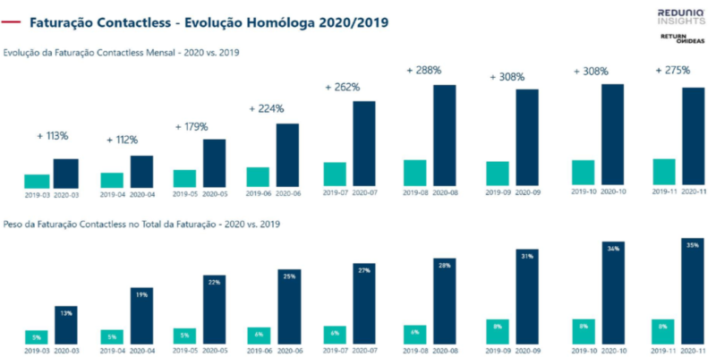Faturação Contactless - Evolução Homóloga 2020/2019