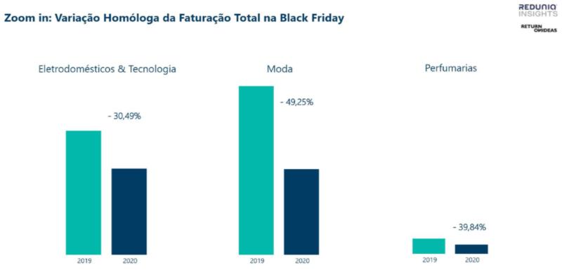 Variação Homóloga da Faturação Total na Black Friday