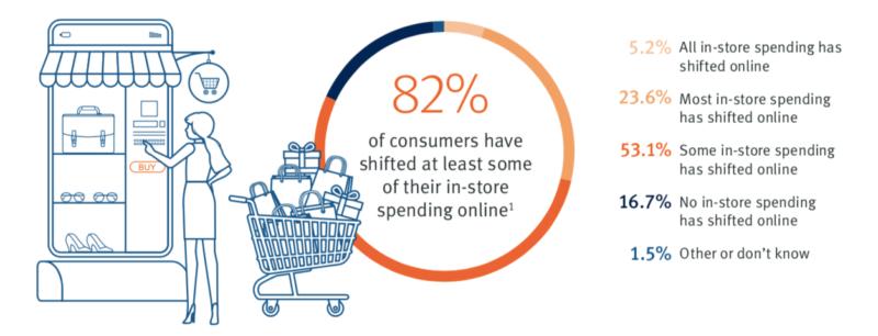 Consumidores nível global passou realizar compras online