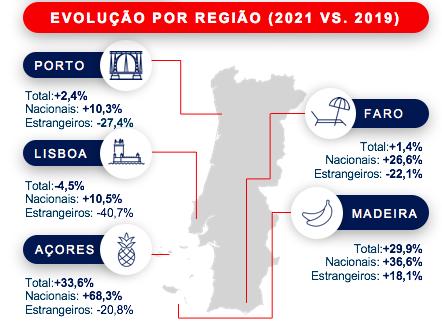 Evolução por Região (2021 Vs 2019)
