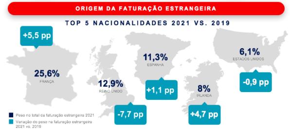 Origem da Faturação estrangeira - Top 5 nacionalidades 2021 Vs 2019